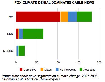 fox_denial_chart